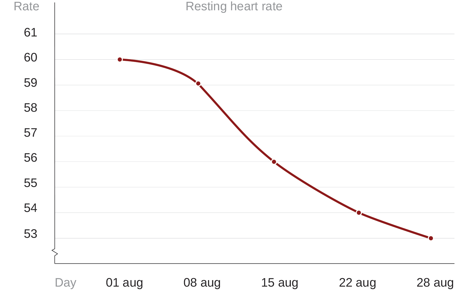 28 days of CrossFit heart rate