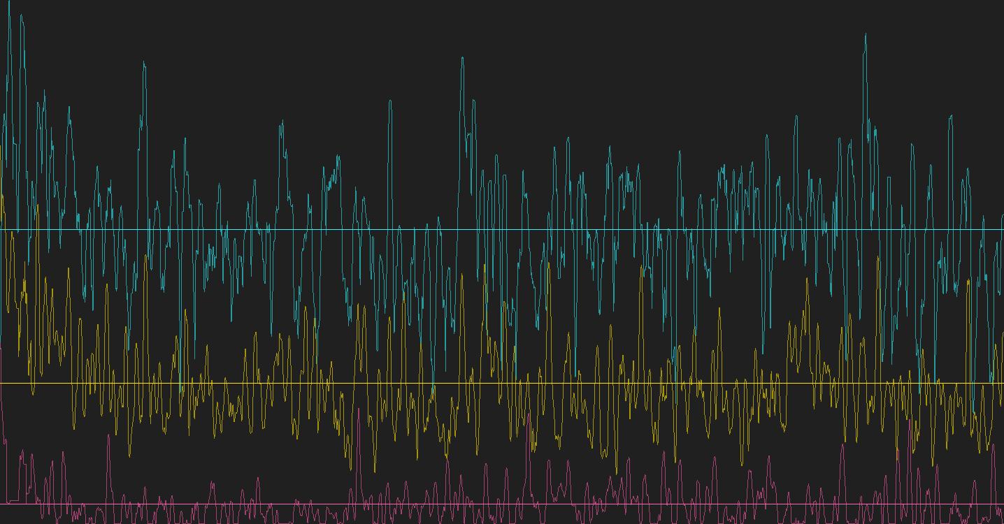 graph, brain waves, meditation