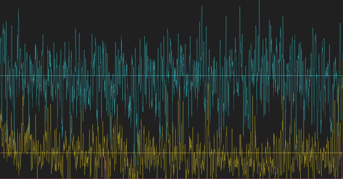 graph, brainwaves, meditation