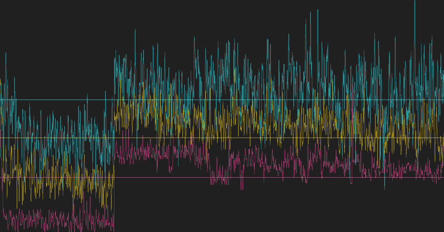 brainwave data, meditation